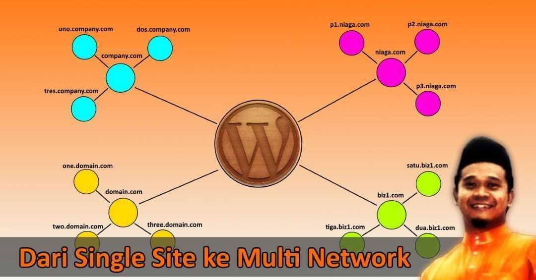 WordPress Multisite – Rahsia Den Bina Pelbagai Website Menggunakan Satu WordPress